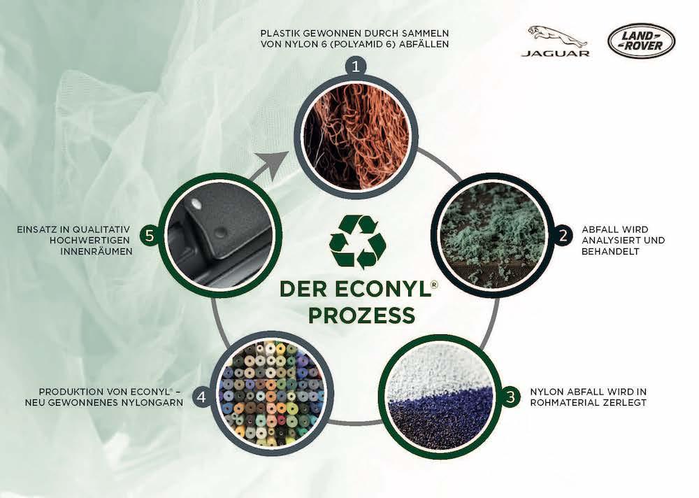 Econyl Prozess Kreislauf